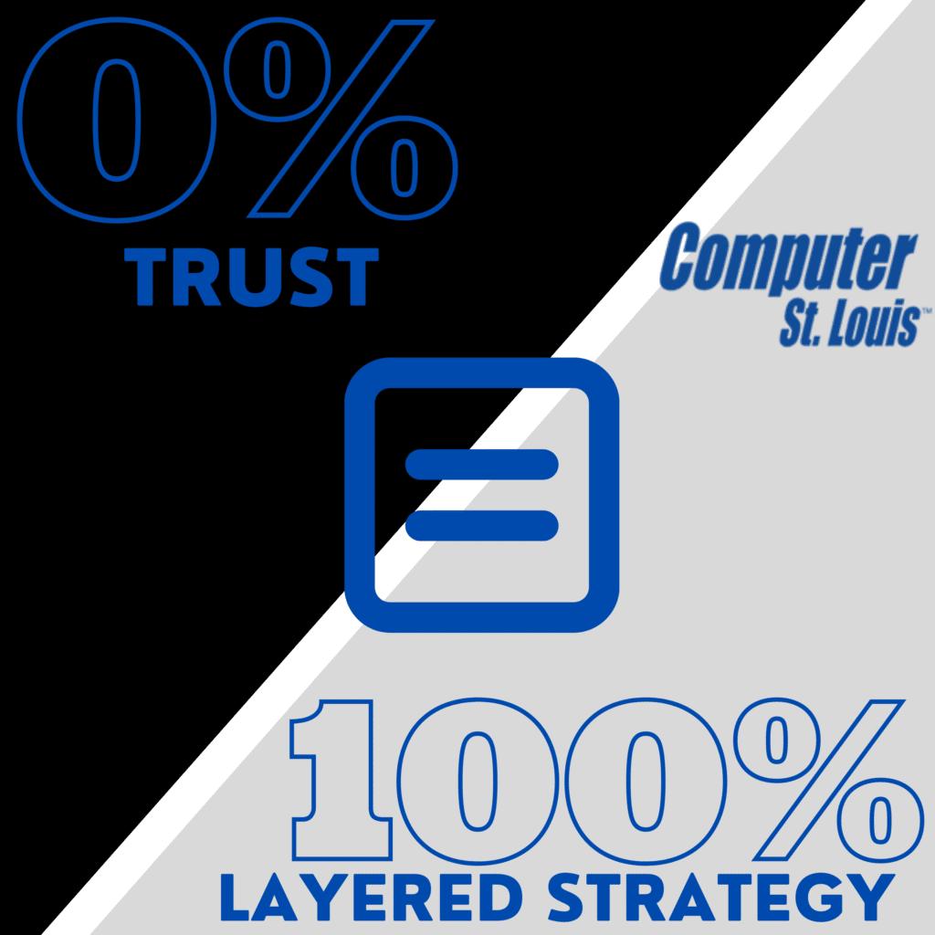 Zero Trust Environment