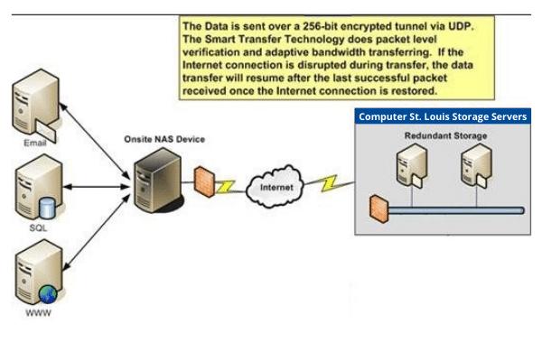 Computer St. Louis Storage Servers